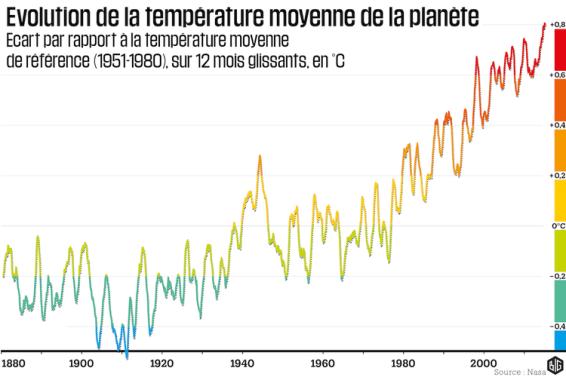 817760-evolution-de-la-temperature-moyenne-de-la-planete.png