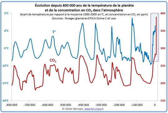 temperatures-co2-800000.jpg