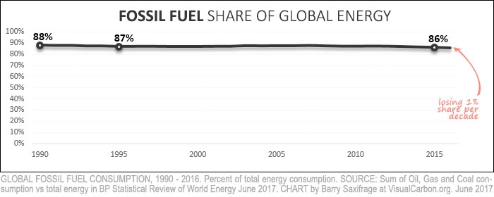 bp-global-fossil-burn-percent.jpg